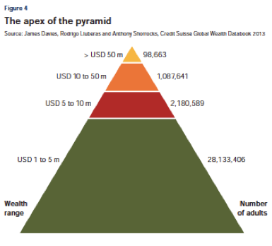 Charts Which Country Is Home To The World S Richest People Wealth The Wealth Of Nations Inequality