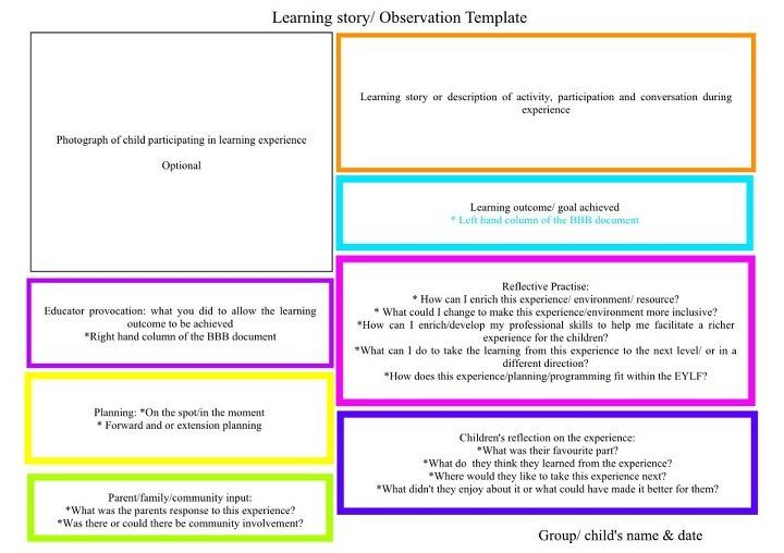 Observation Template By April How To Take The Observation