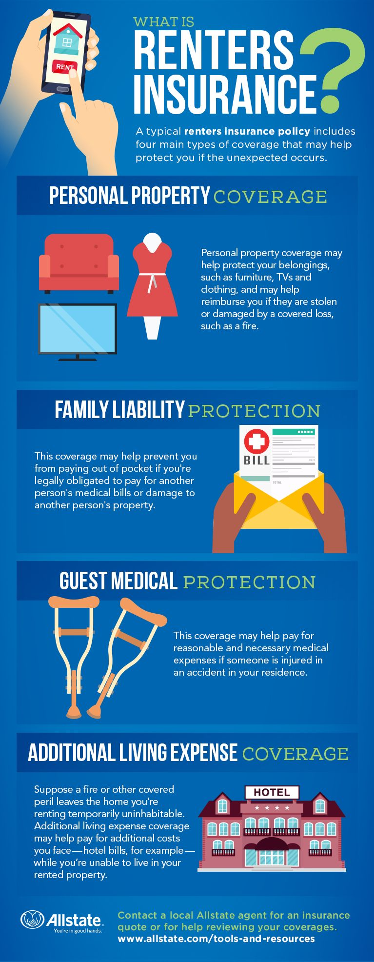What Is Renters Insurance And What Does It Cover With Images