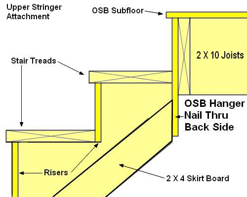 How To Attach Stair Stringers Hanger Board Google