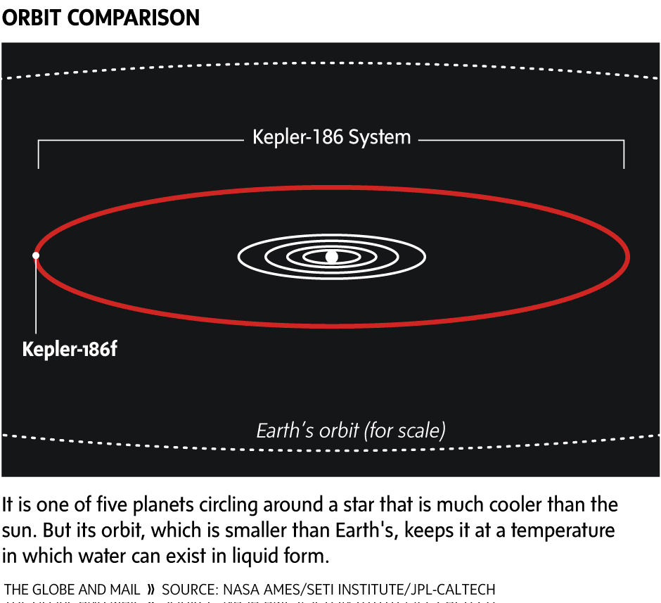 astronomers find u0027habitable u0027 earth like planet for first time