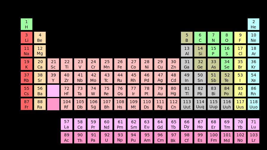 Elemento representativo wikipedia la enciclopedia libre quimica elemento representativo wikipedia la enciclopedia libre urtaz Choice Image