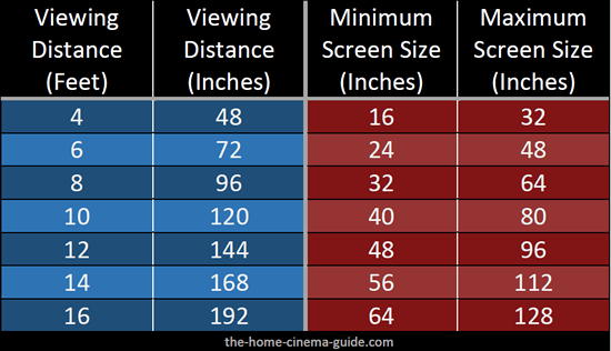 This Distance Is Often Quoted In Inches And Different Manufacturers Will Offer Slightly Different Sizes In Their Tv Viewing Distance Tv Distance Tv Placement