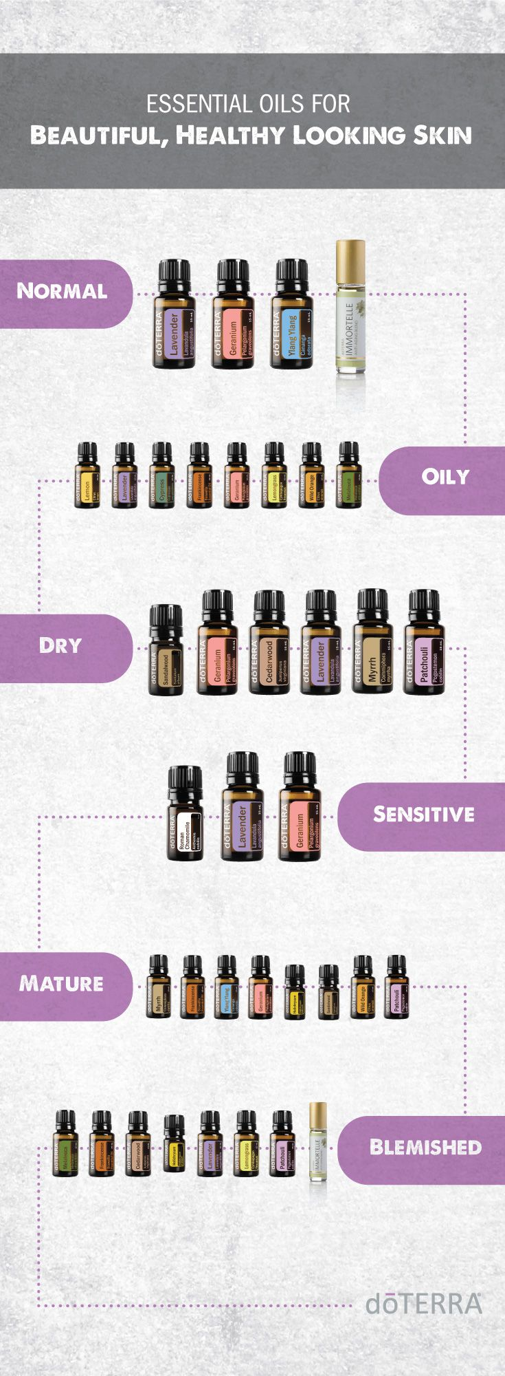 Pin On Doterra Essential Oils