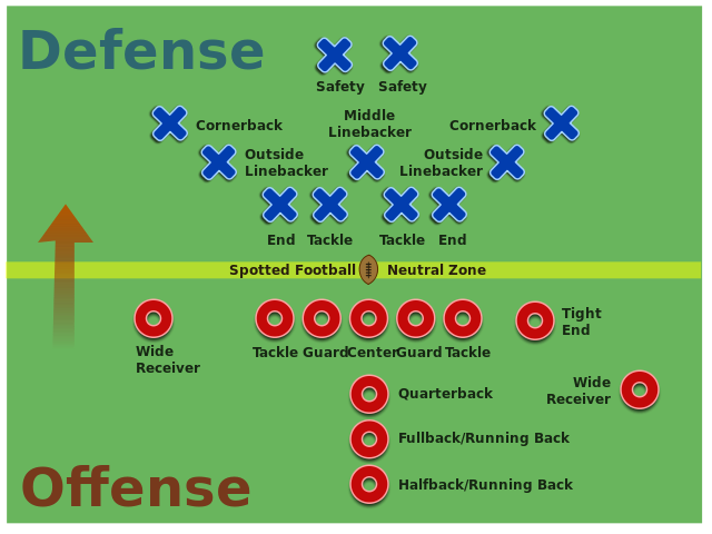 photograph relating to High School Football Field Diagram Printable identified as Diagram of Soccer Jobs  Discover above a soccer