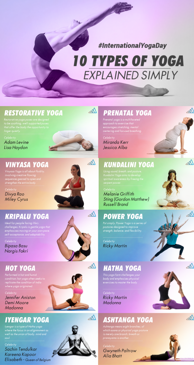 Know about different types of Yoga
