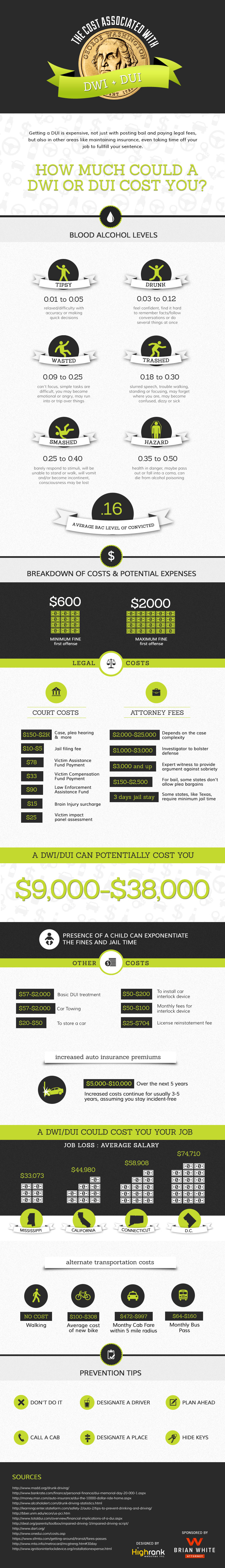 How Much Could A Dui Cost You Infographic Infographic Dui Dui Attorney