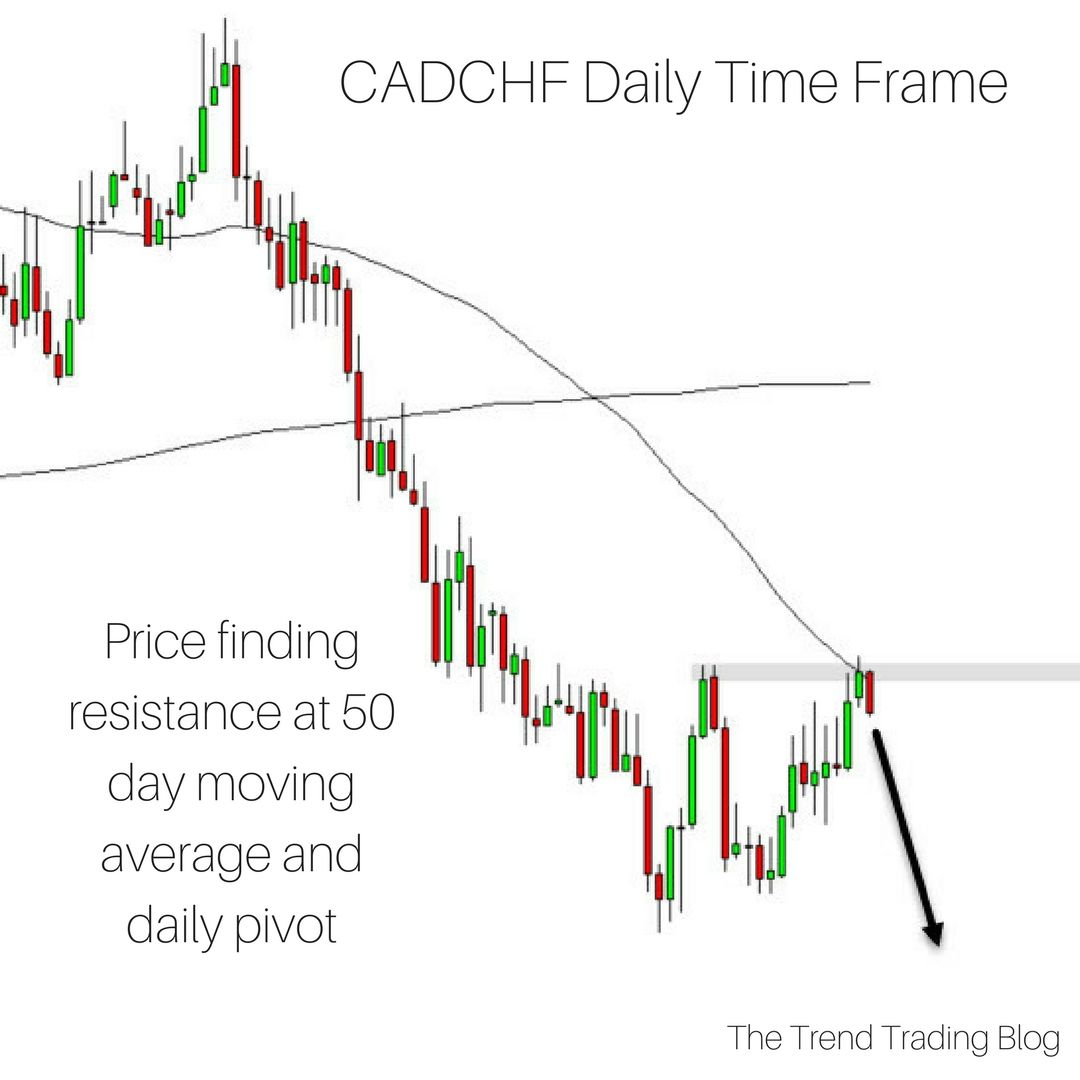 Cadchf Has A Bearish Bias A Bearish Trend In Play And Price Is