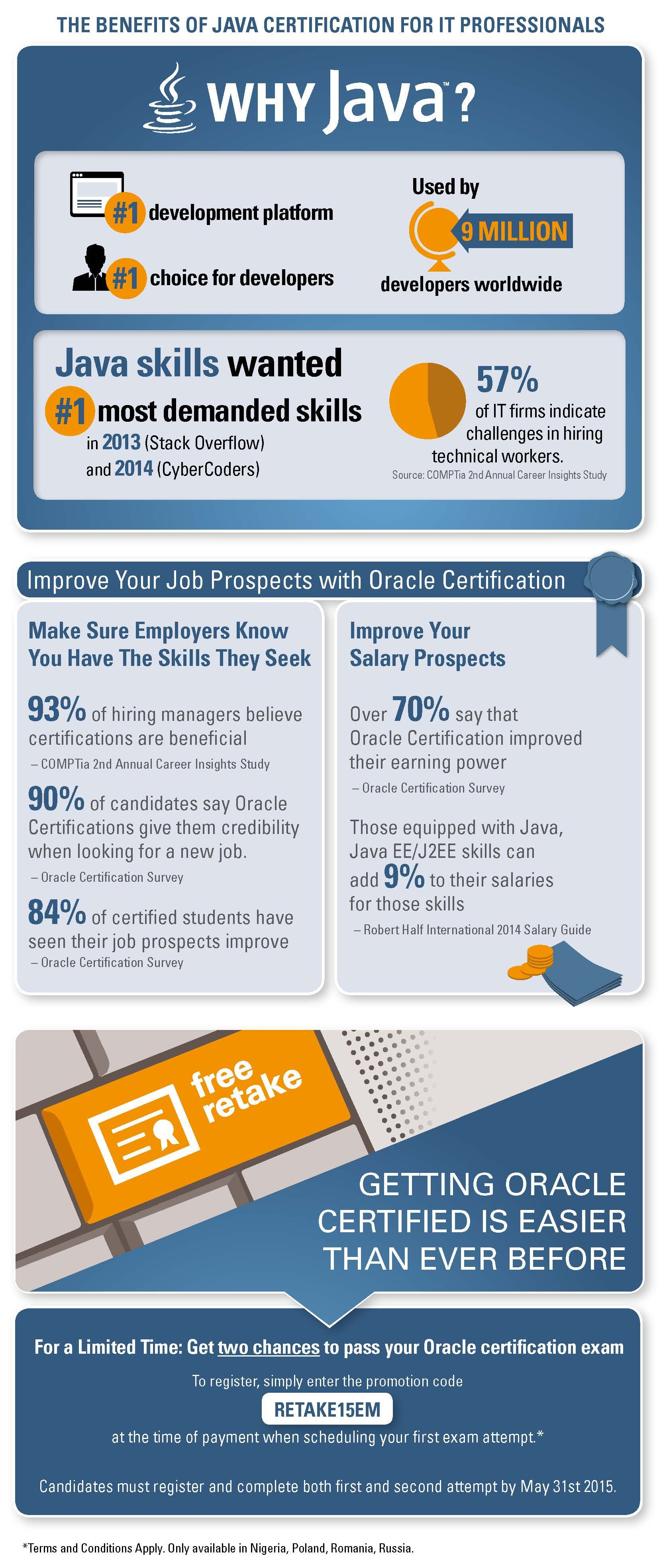 Infographic make sure employers know you have the skills they java training will introduce you to the worlds most popular programming language 1betcityfo Image collections