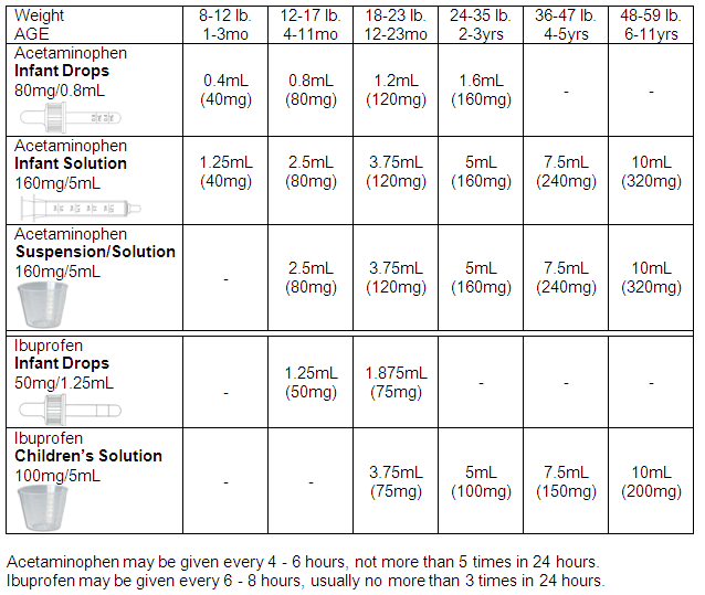 New Tylenol Ibuprofen Baby Dosage Chart I M Laminating It And Posting In The Medicine Cabinet