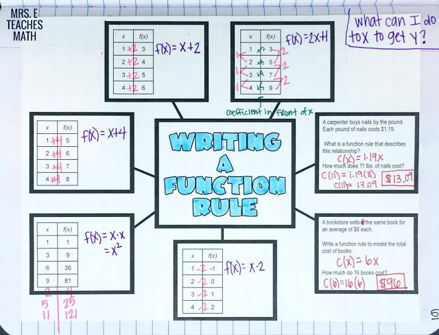 Writing A Function Rule Graphic Organizer Graphic Organizers