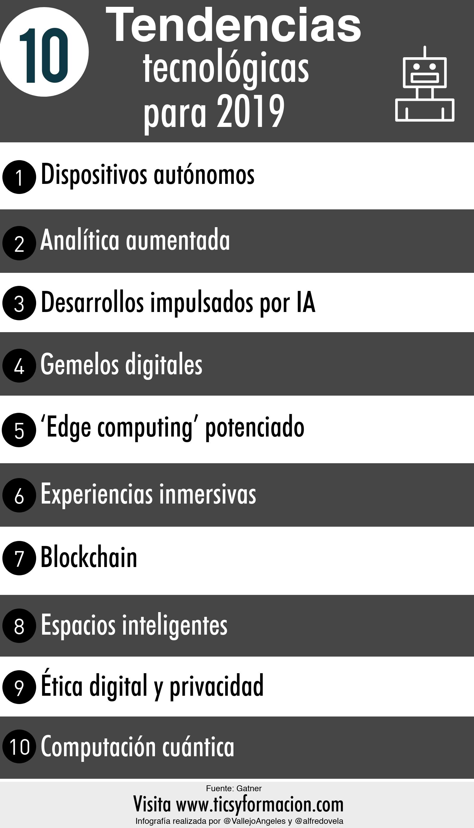 10 Tendencias Tecnológicas Para 2019 Infografia Infographic Tech Tics Y Formación Tecnologico Tecnologia Computacion