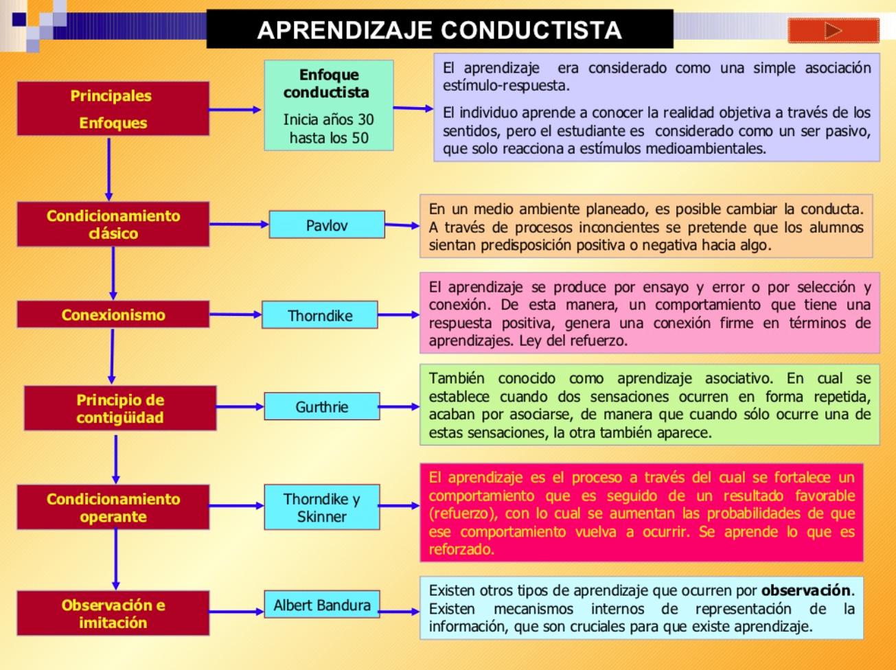 Teoria De Aprendizaje Conductista Teorias Del Aprendizaje Psicologia Del Aprendizaje Aprendizaje