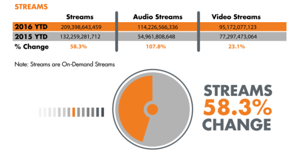 YouTube's Importance Declines As Spotify, Apple Music