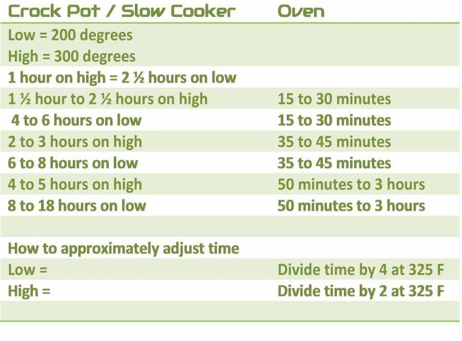 How To Convert Slow Cooker Times To Oven Apron Free Cooking Slow Cooker Times Slow Cooker Crock Pot Slow Cooker
