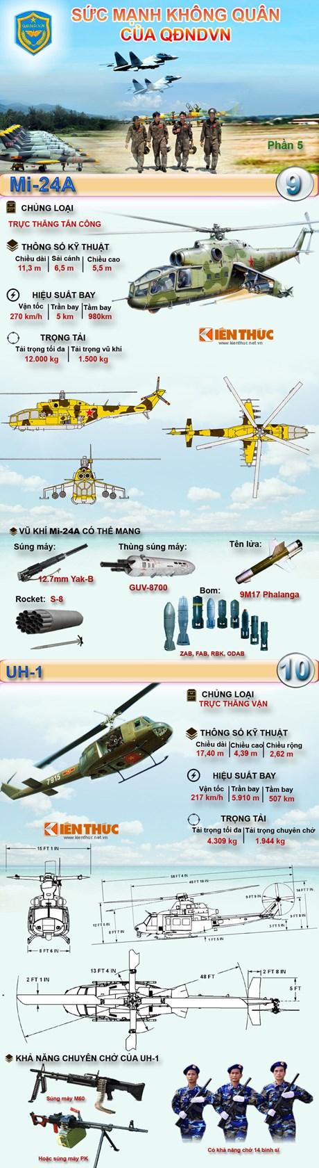 Infographic: Sức mạnh Không quân Nhân dân Việt Nam 5