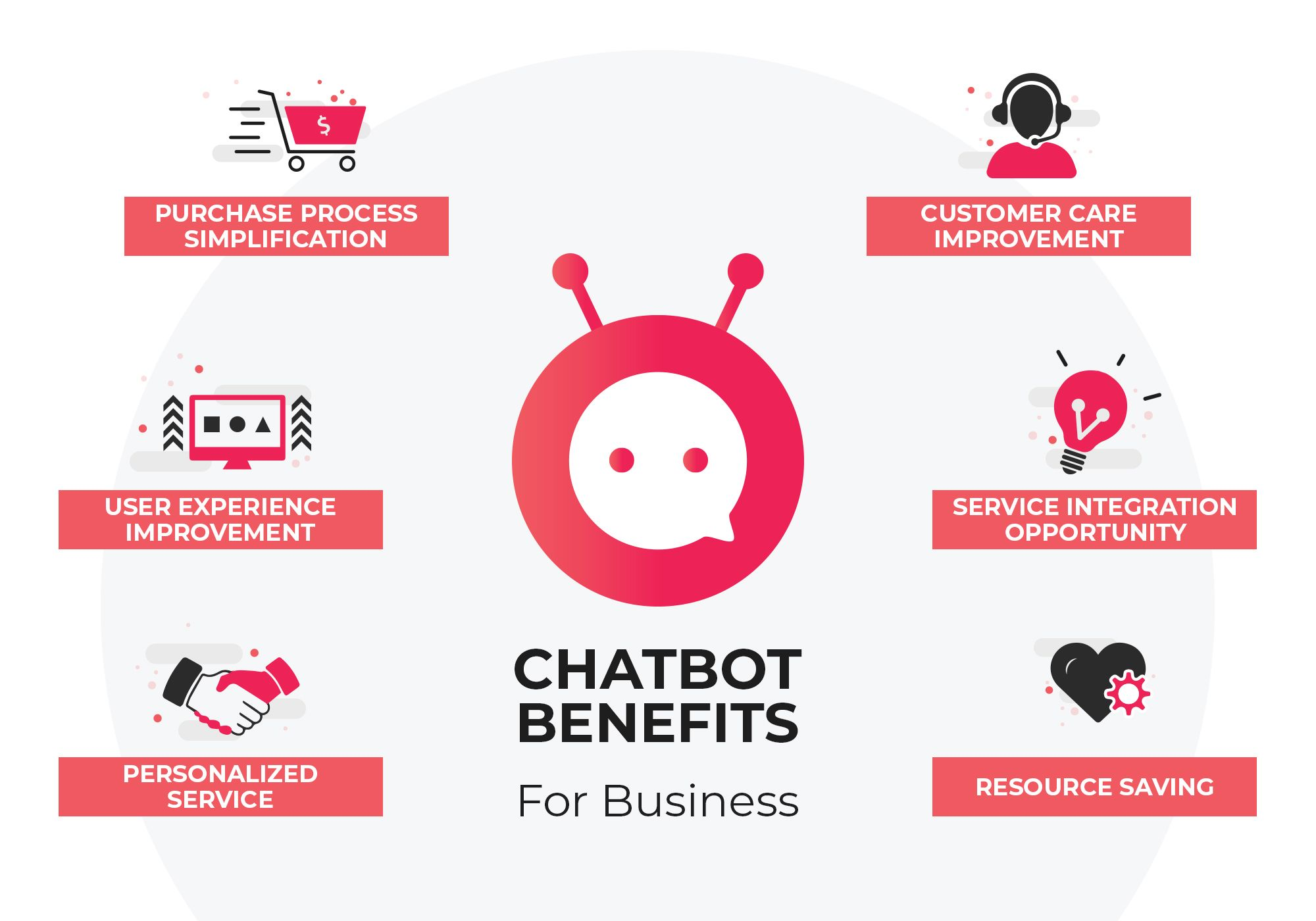 Chatbot Benefits Chatbot Business Benefits Business Resources