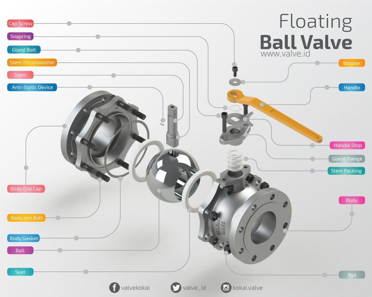 Kokai Valve Complete Solution For Industrial Valve For More Information Order Visit Www Valve Id Kokai Kokaivalve Valve Valves Industryvalve Ball