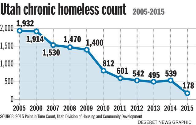 Housing Program Names Chronic Homeless Utah