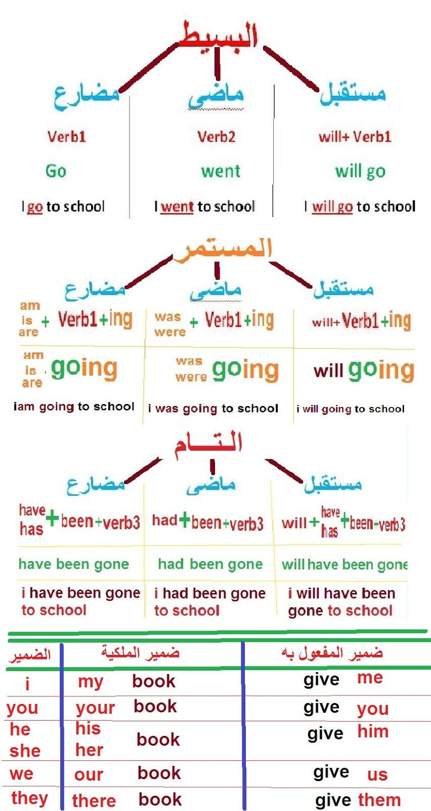 مدونة سيد أمين الازمنة الانجليزية بطريقة مختصرة لطلبة المدارس English Language Learning Grammar English Phonics English Language Learning