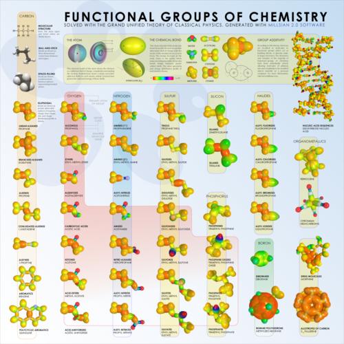 Useful chemistry information!