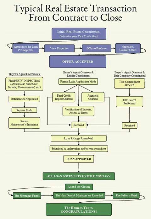 Buyers Flow Chart
