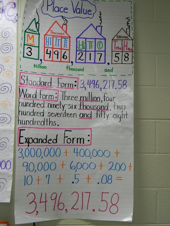 Here\u0027s a great anchor chart on different forms for a number Place