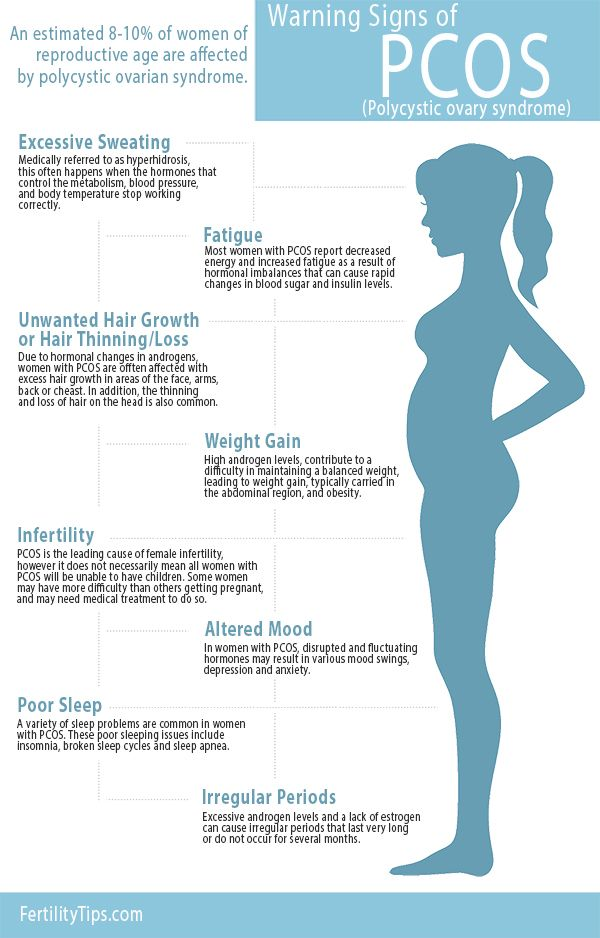 Signs and symptoms for PCOS ca...