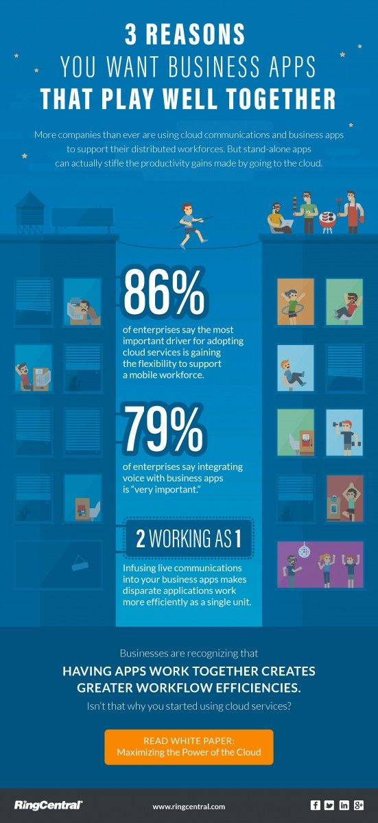 Infographic Do Your Business Apps Play Well Together