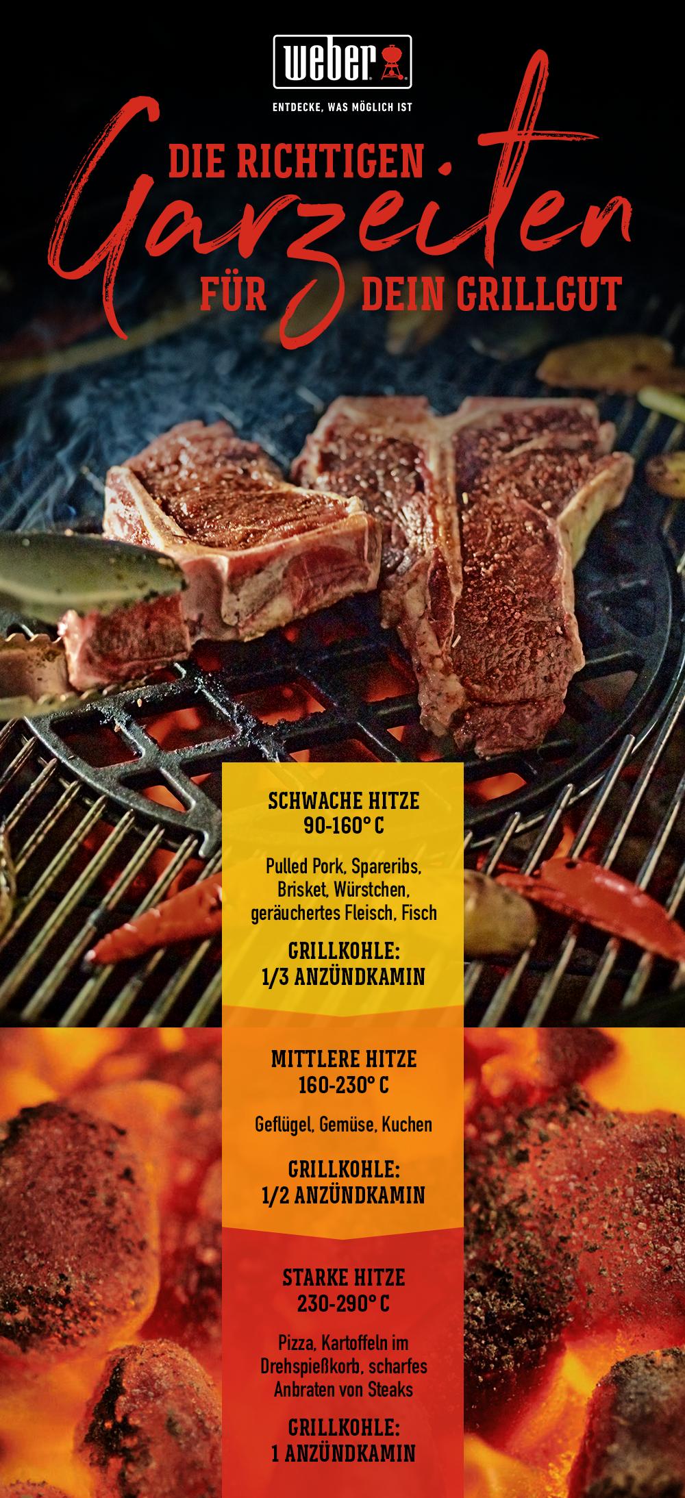 Die Richtigen Garzeiten Für Dein Grillgut In 2020 Grillen Rezepte Das Perfekte Steak Grillen Grillen