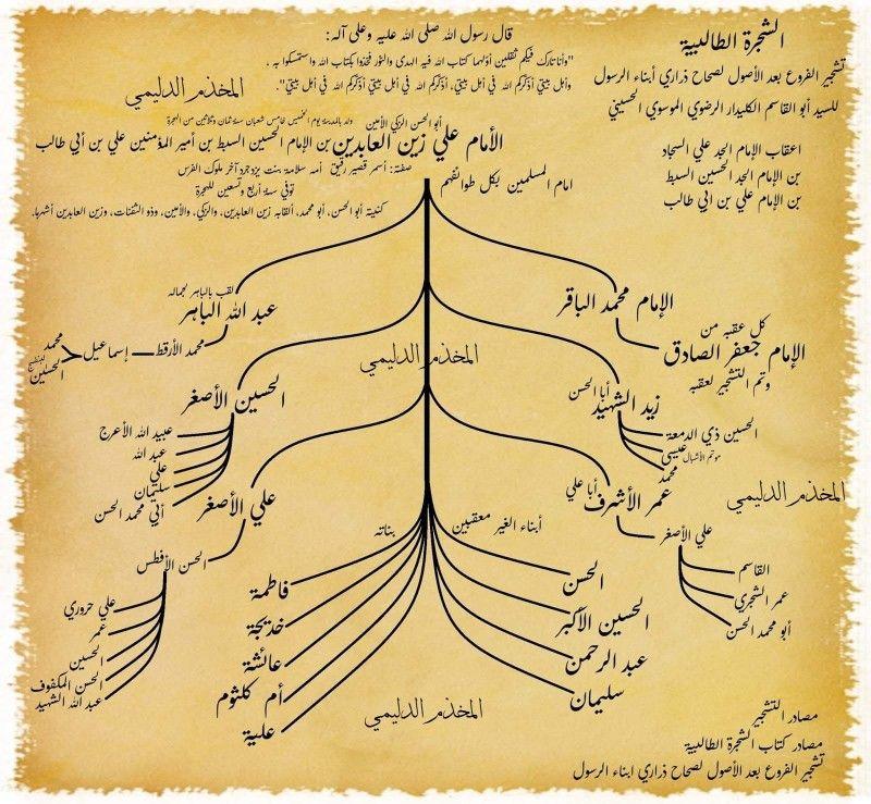 مشجرات ال البيت Arabic Calligraphy Mesopotamia Calligraphy