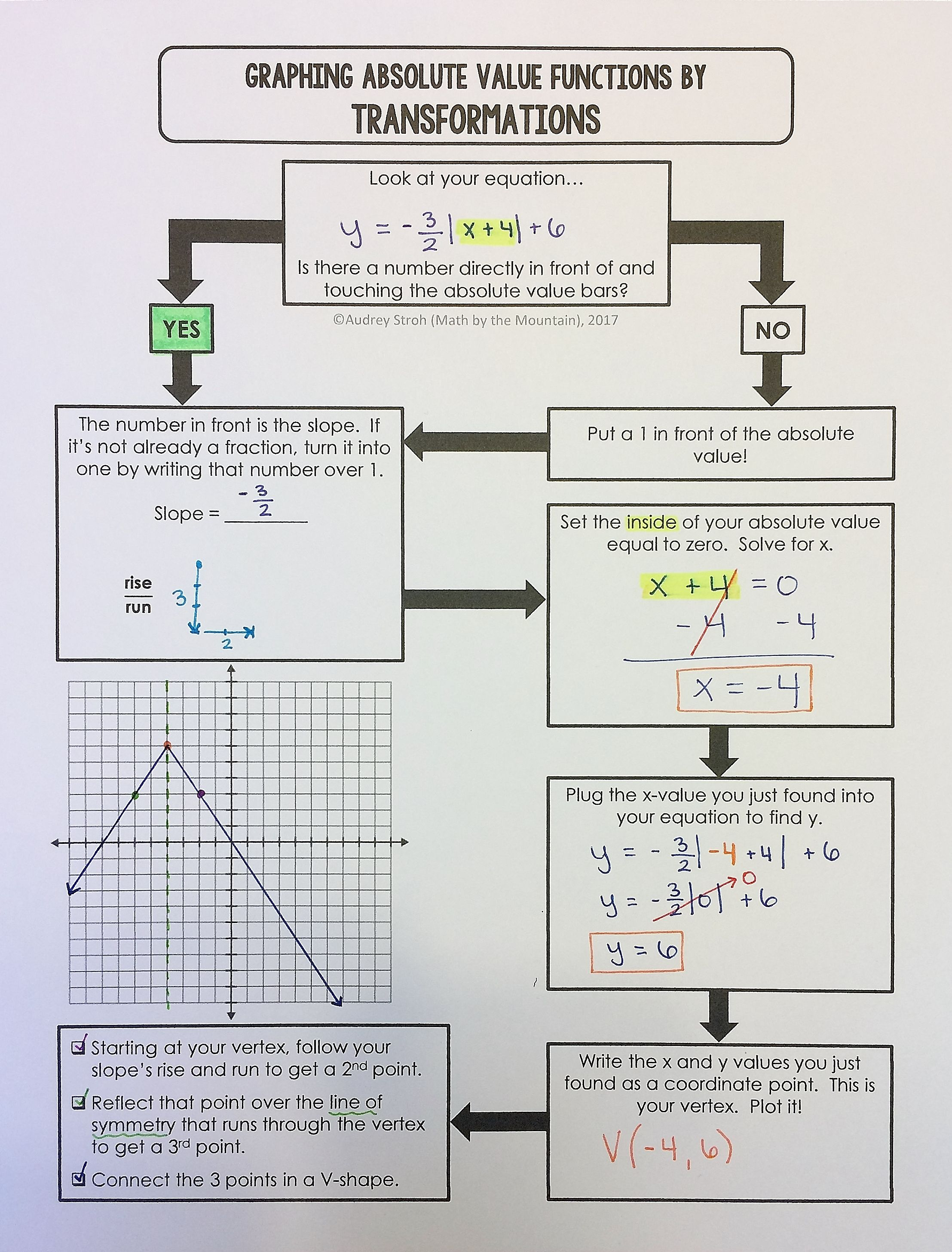 graphing absolute value functions *flowchart* graphic organizer