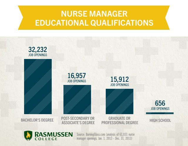 How To Become A Nurse Manager Bsn Nursing Becoming A Nurse