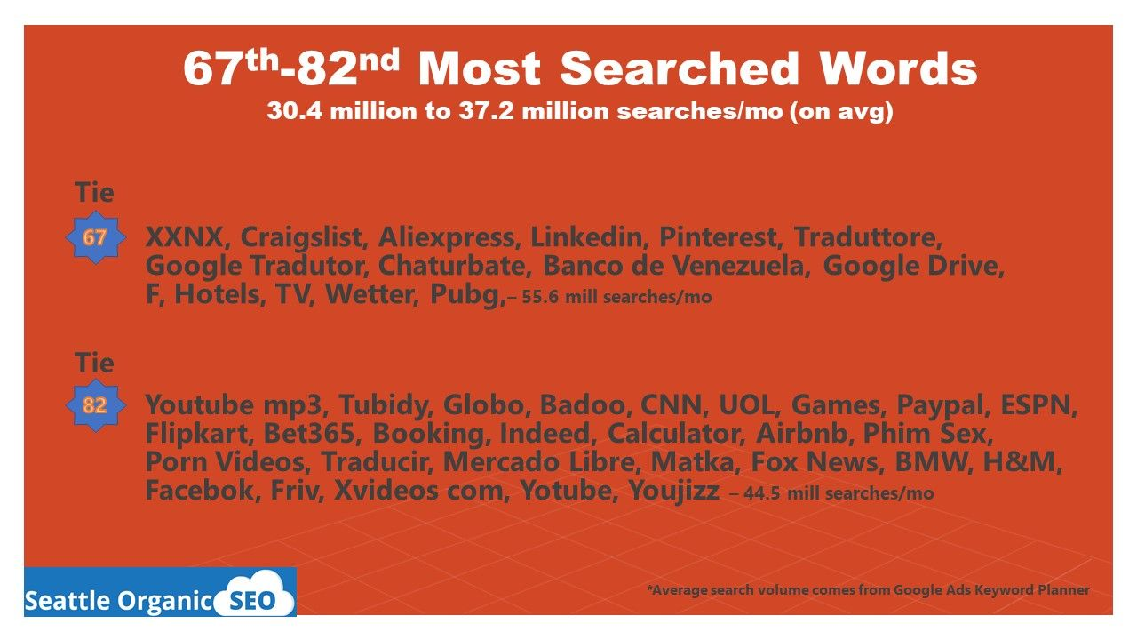 2019 S Most Searched Keywords On Google The Internet With Images Google Today Infographic Marketing Words