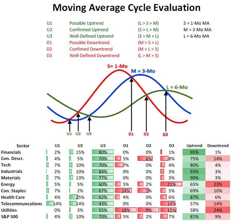 Moving Average Cycle Evaluation Renkochartsandtrading