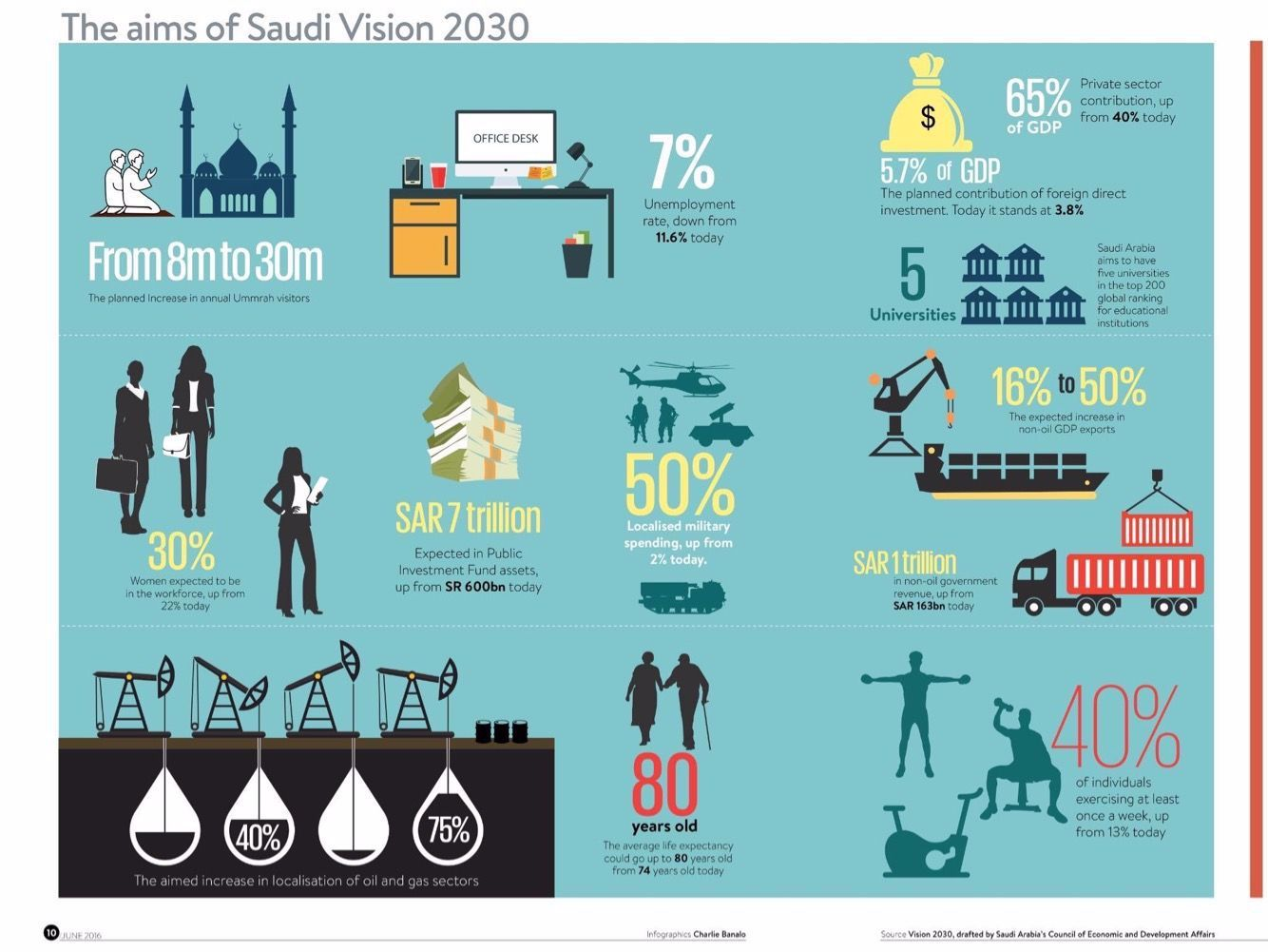 The Aims Of Saudi Arabia Vision 2030 In 2020 Visions Private