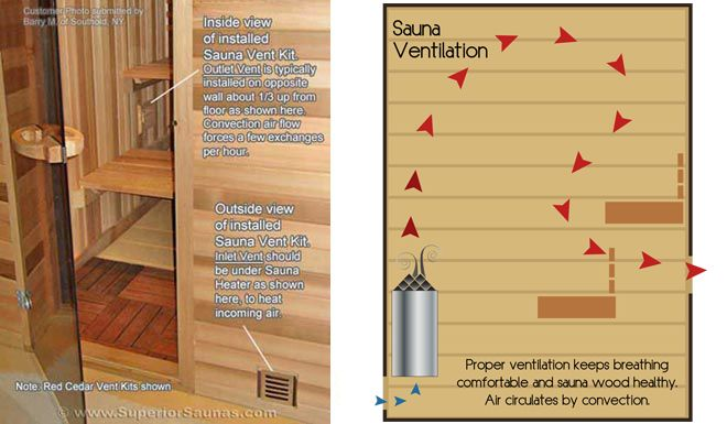 5x5 Sauna Layout with 3 benches - Most Benches Possible in this Home - faire un sauna maison