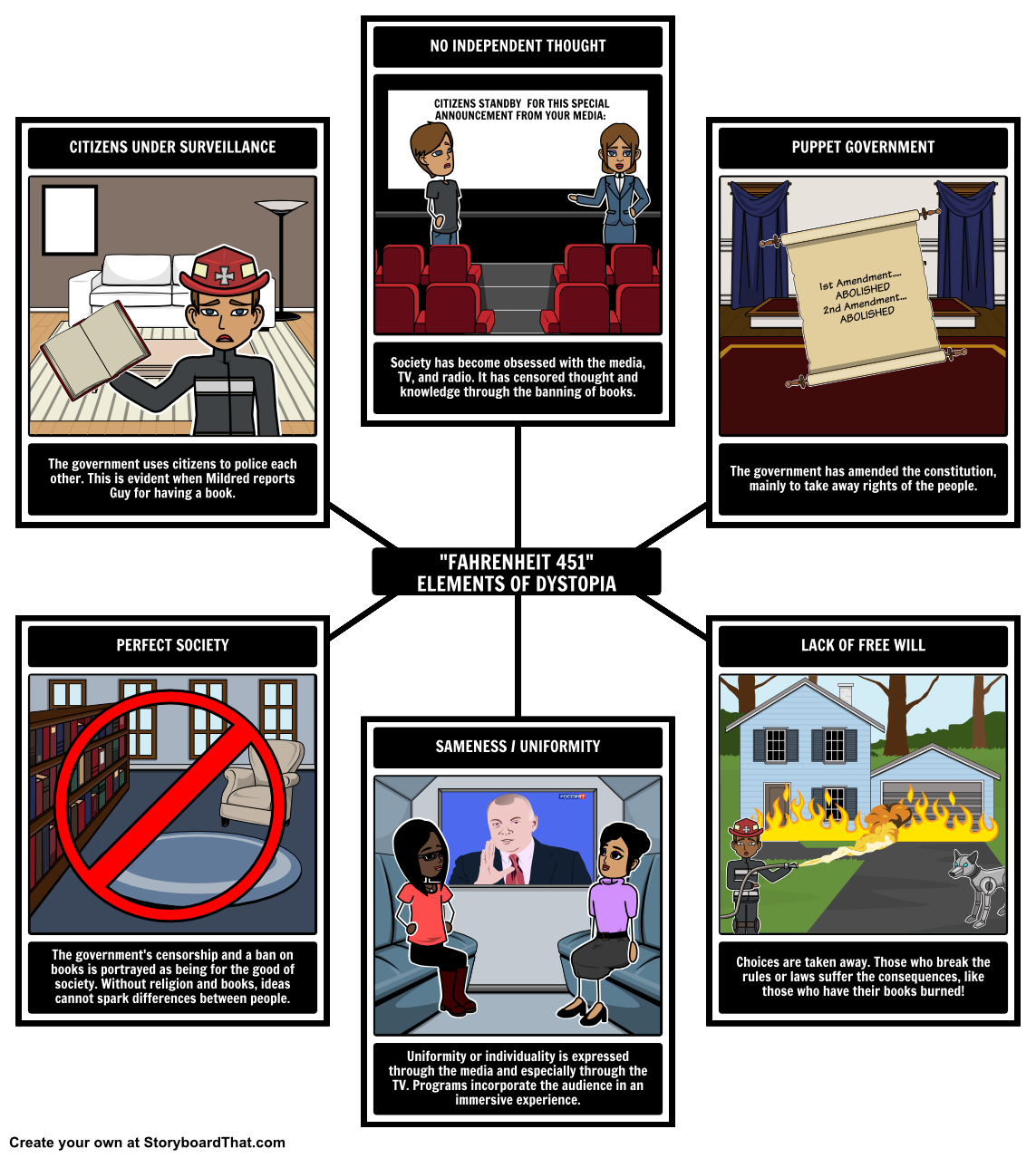 fahrenheit four corners activity paper activities and student fahrenheit 451 elements of a dystopia this activity your students will identify