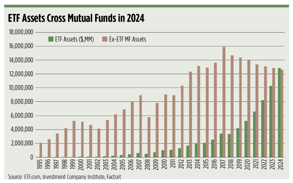 Etfs Will Surpass Mutual Fund Assets Mutuals Funds Fund Wealth Management