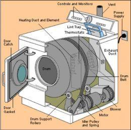 Clothes Dryer Repair For Loud Noises Overheating And Not Spinning Clothes Dryer Repair Dryer Repair Clothes Dryer