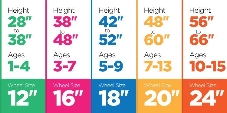 The Guide To Kids Bike Sizes And Heights With Images Kids