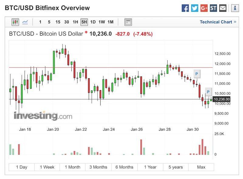 Bitcoin alle notizie usd