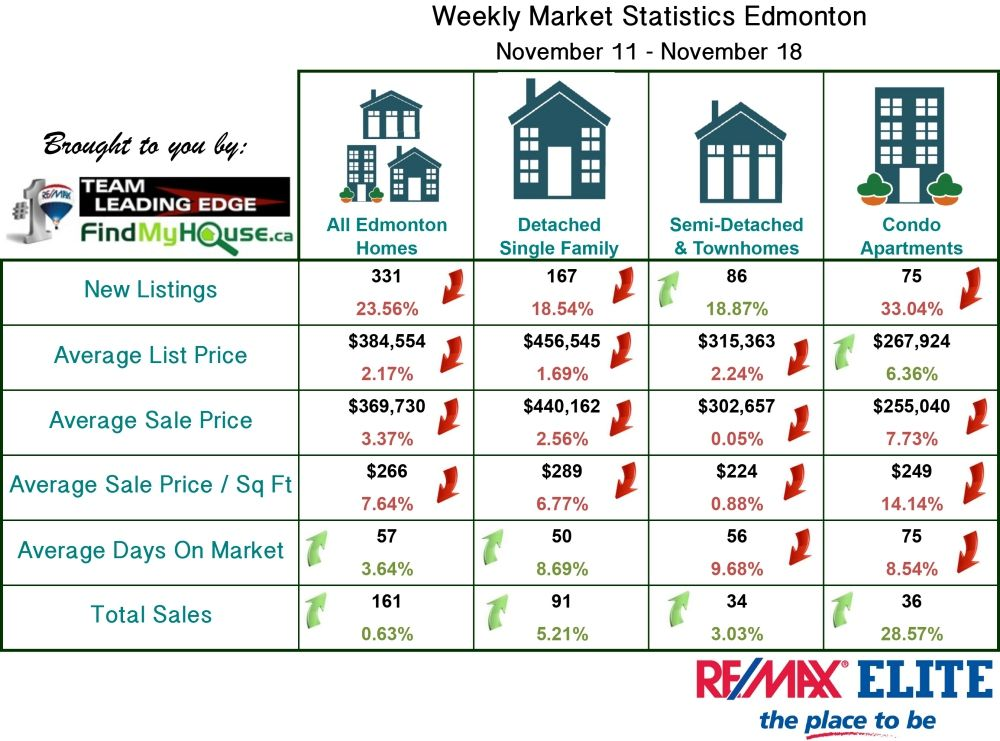 Edmonton Real Estate Market Stats