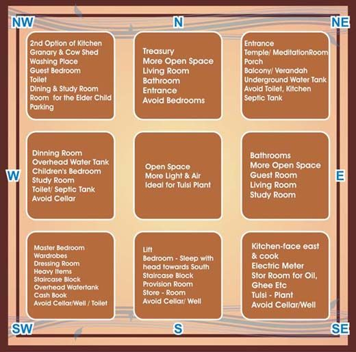 Vastu Home Plan Google Search Casita Pinterest Google Search Indian House Plans And