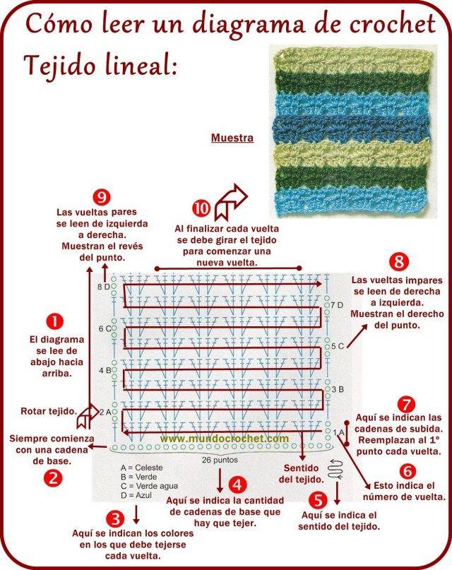 Como leer diagramas de crochet o ganchillo00 | Bolsos Tejidos ...