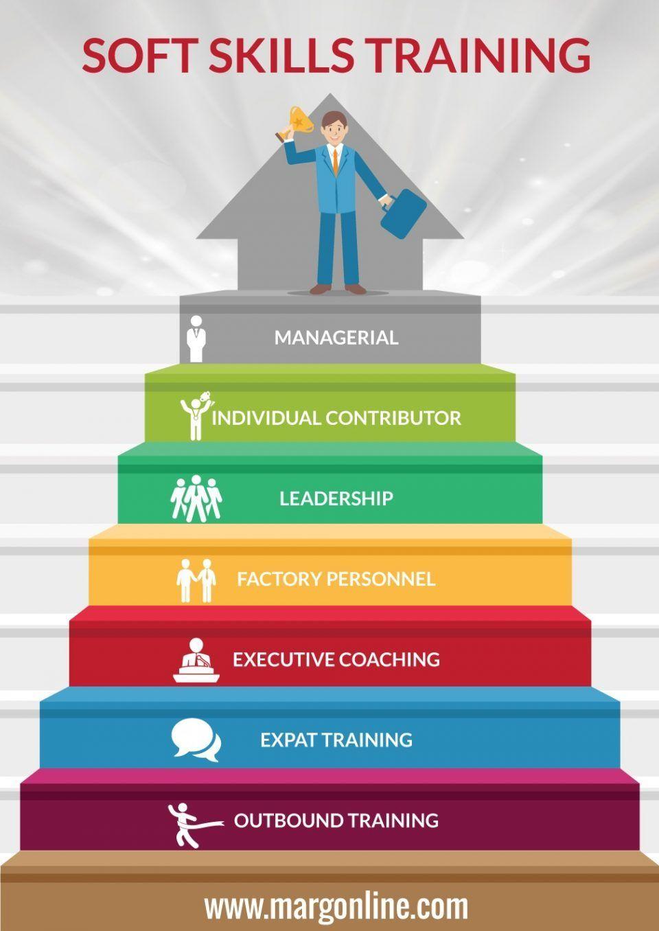 Soft Skills Training in Bangalore Infographic - e-Learning ...
