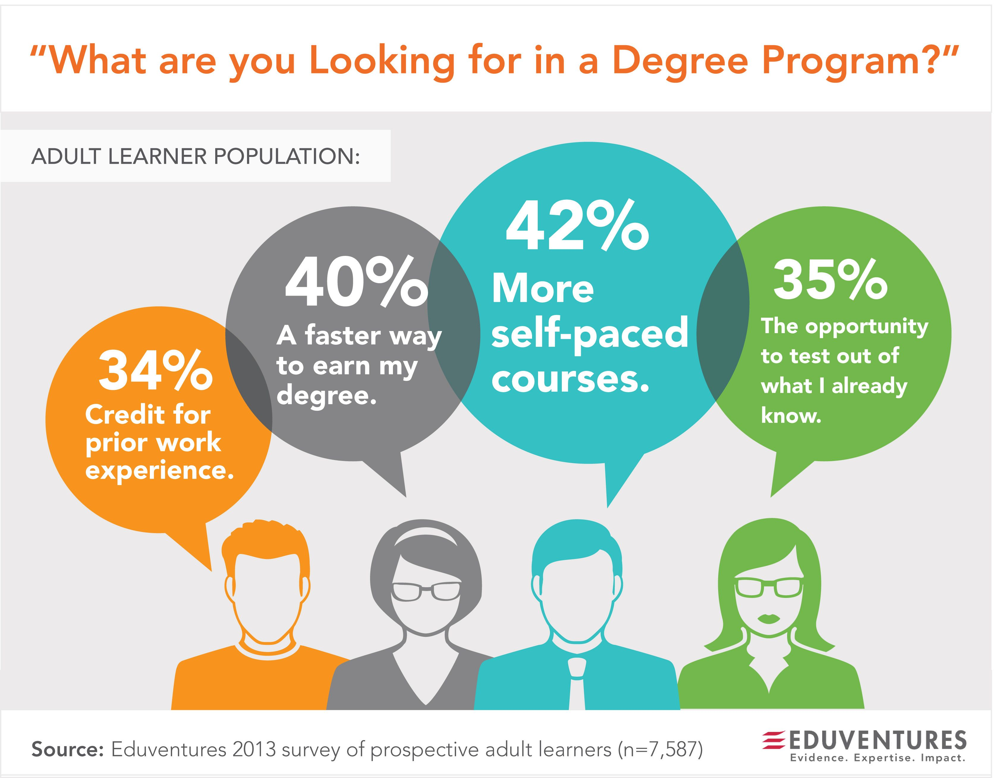 By Senior Analyst, Brian Fleming  Adult Learners want 34% Credit fpr prior work experiencs 40% A faster way to earn a degree 42% More self-paced course