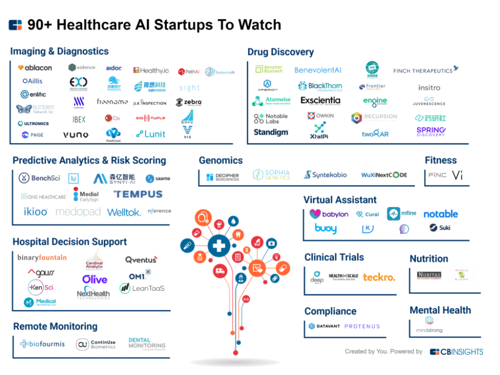 From Drug R D To Diagnostics 90 Startups Using Ai In Healthcare Health Care Start Up Drug Discovery