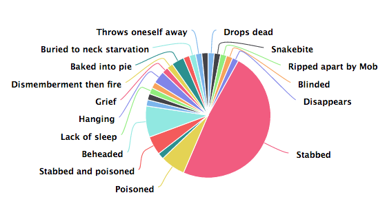 Pie chart of ways to die in Shakespeare..