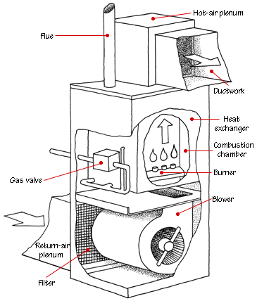 How Forced Air Systems Work Forced Air Furnace Heating Systems